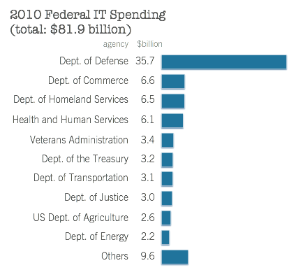 Federal IT Dashboard bar chart
