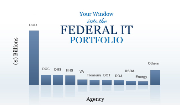Federal IT Dashboard column chart