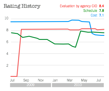 Federal IT Dashboard line charts