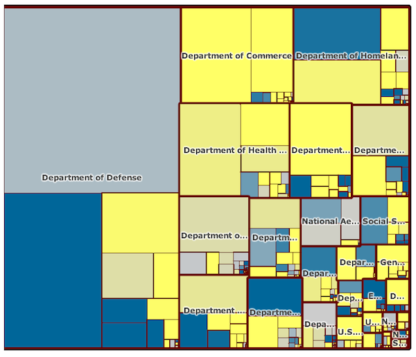 Federal IT Dashboard treemap