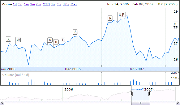 Google Finance stock chart