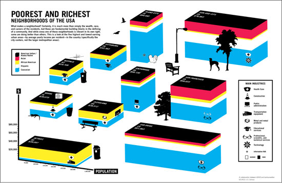 GOOD.is | The Richest and Poorest Neighborhoods