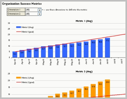 performance metric template - 5 rules for successful success metrics juice analytics