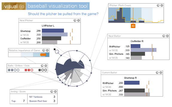 Visual I|O Baseball Visualization