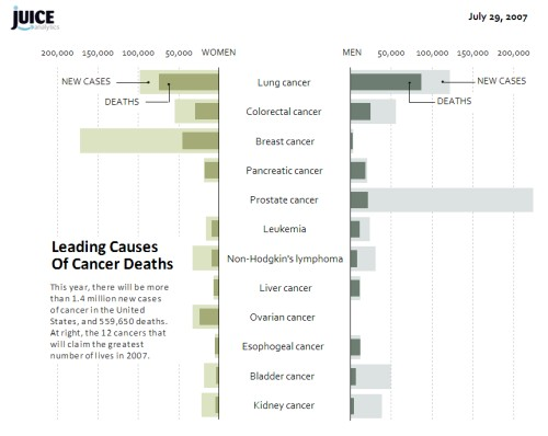 Excel reproduction of the NY Times cancer graphic with better fonts