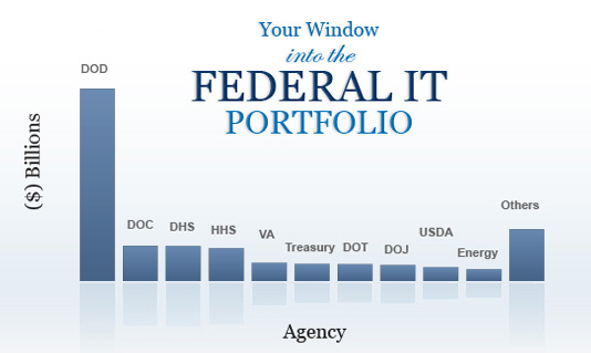 Federal IT Dashboard