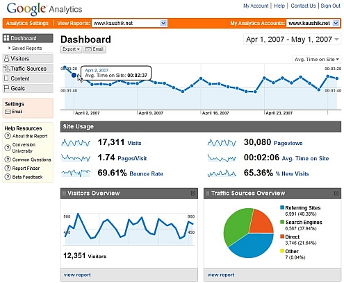 Google Analytics v2