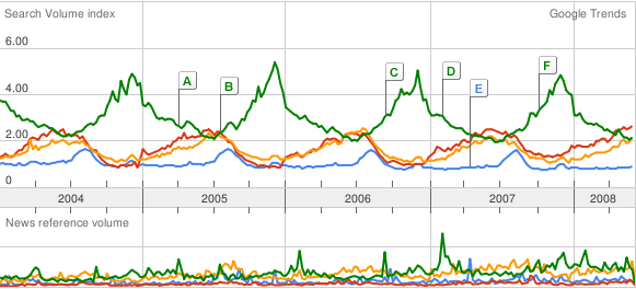 Google Trends Eye-Candy