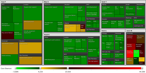 LabEscape Treemap