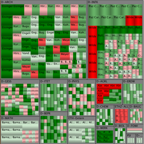 Macrofocus treemap