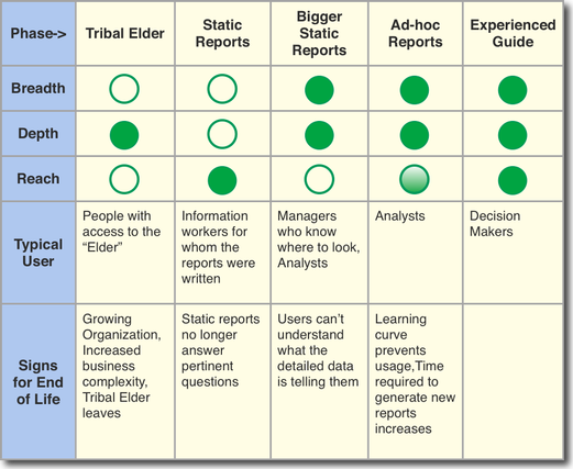Comparison of Analytics Styles