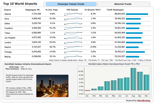 Microstrategy Airport dashboard