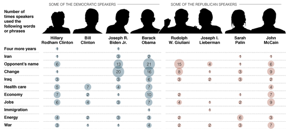 NY Times candidate word bubble chart