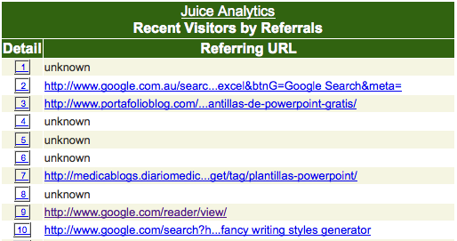 Juice Analytics Sitemeter