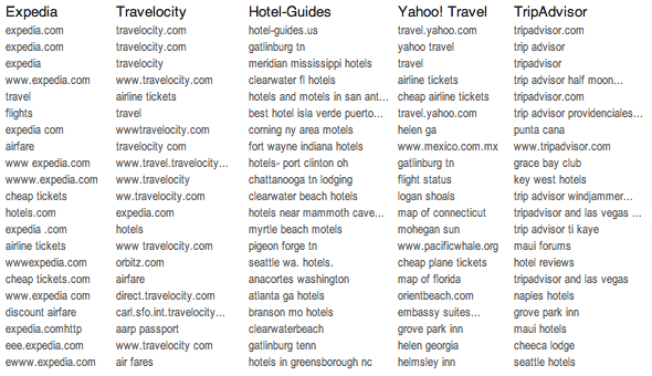 unique search queries for travel sites