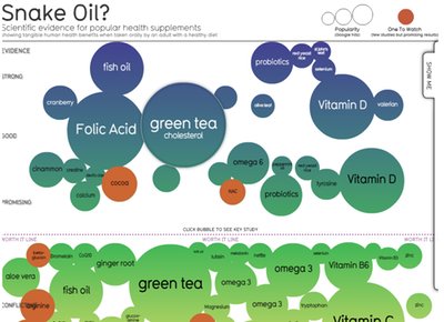 Snake Oil Supplements Visualization