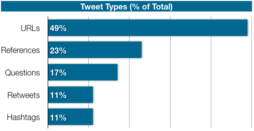 Tweet Types