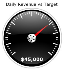 Xcelsius revenue gauge